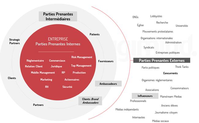 Cartographier les parties prenantes et leurs liens avec votre organisation