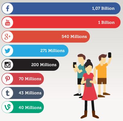 cartographie 2014 utilisateurs des réseaux sociaux
