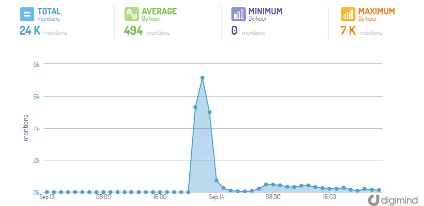 Crise sur les réseaux sociaux : Cash Investigation : des pics de messages souvent très ponctuels, le temps de l'émission