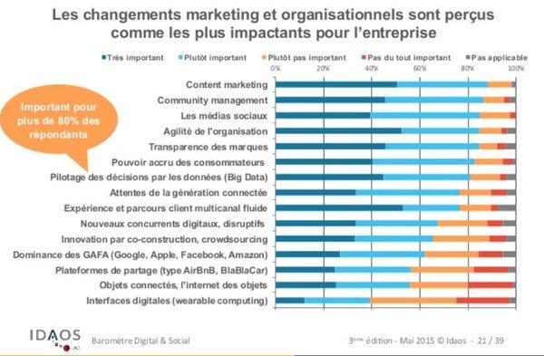 Content Marketing et pilotage par la Data