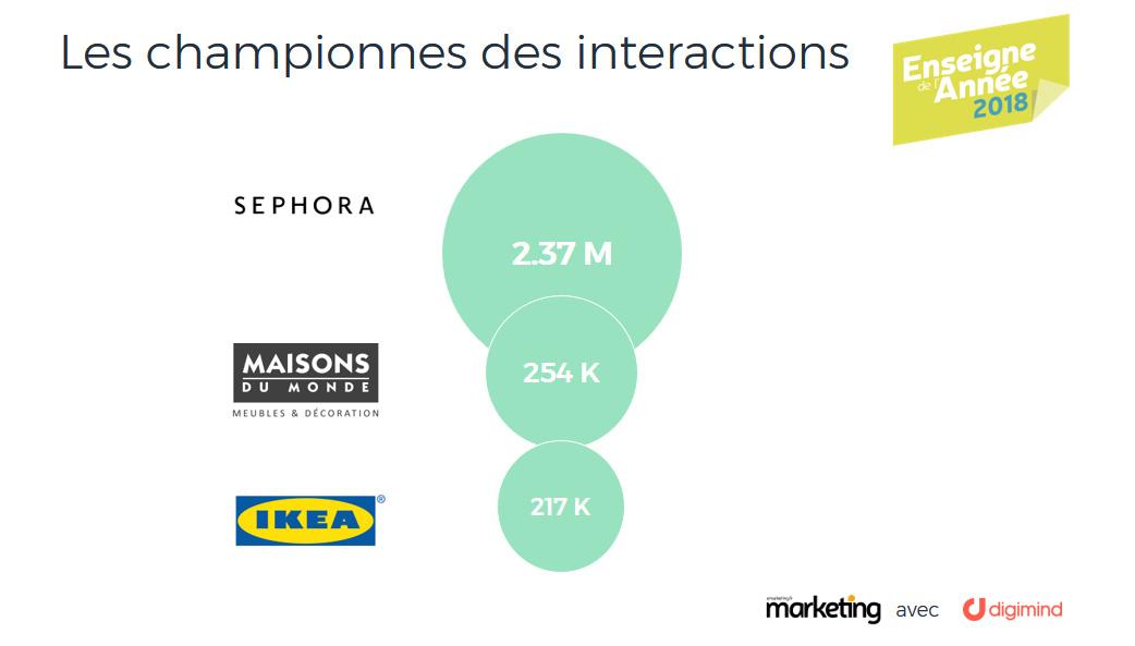 Les enseignes championnes des interactions : Sephora, Maisons du Monde et Ikea