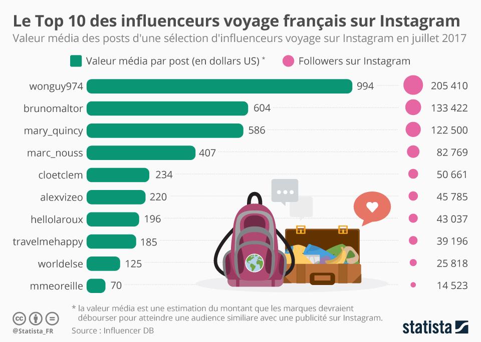 Top 10 des influenceurs voyage français sur Instagram