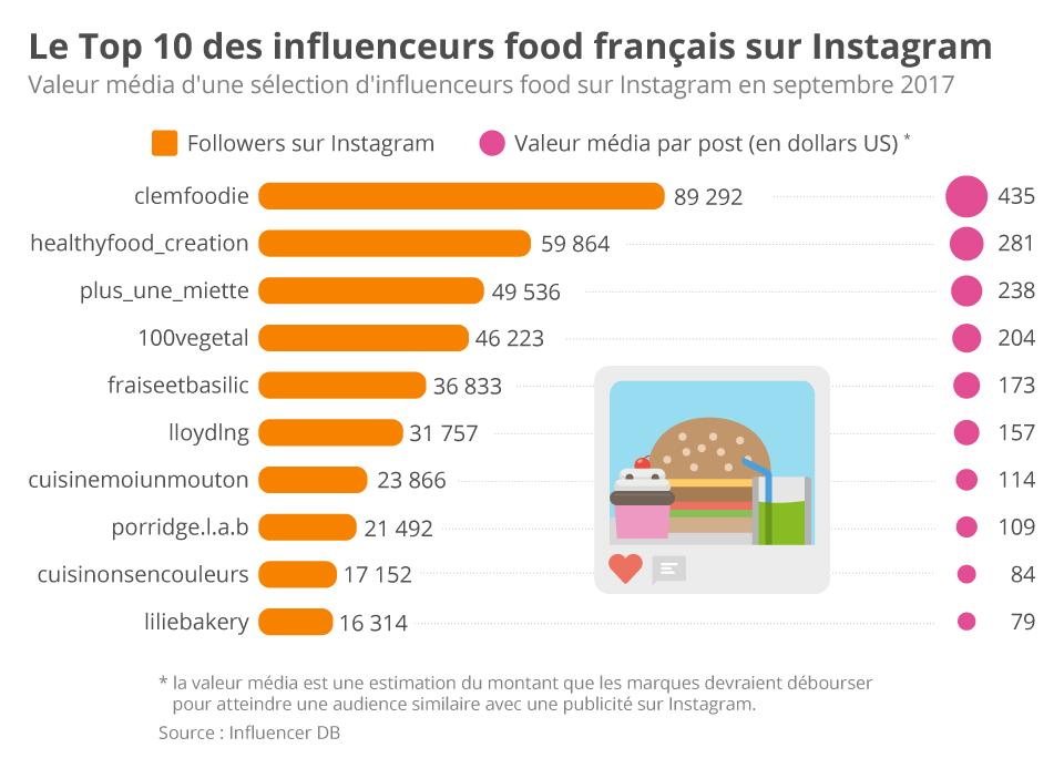 Le Top 10 des influenceurs Food sur Instagram en France selon le contenu pertinent, la croissance positive et organique, la communauté et la valeur media