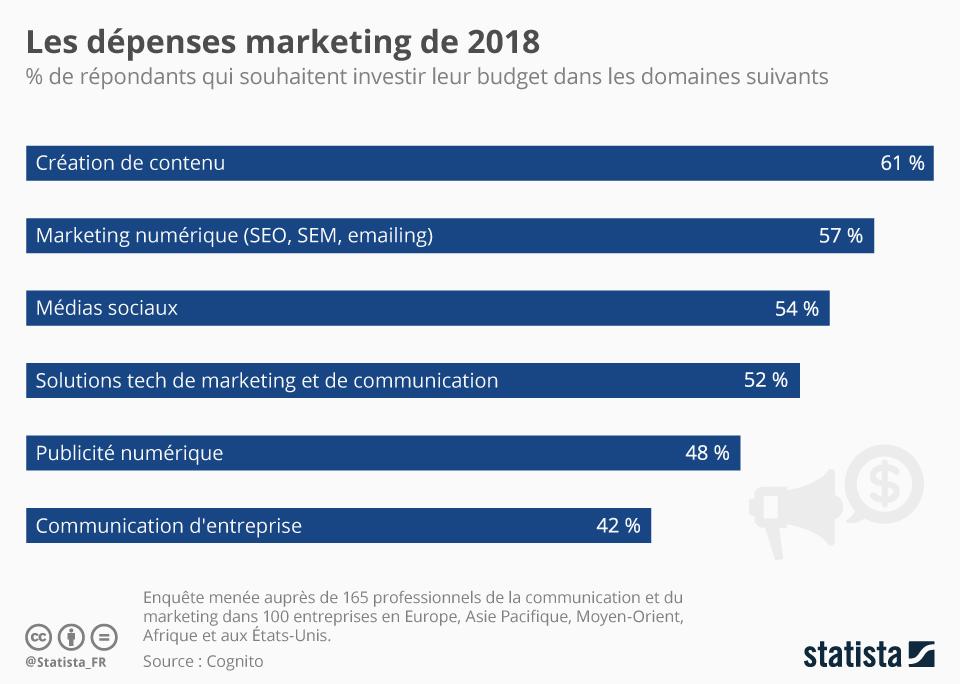 Les dépenses marketing 2018