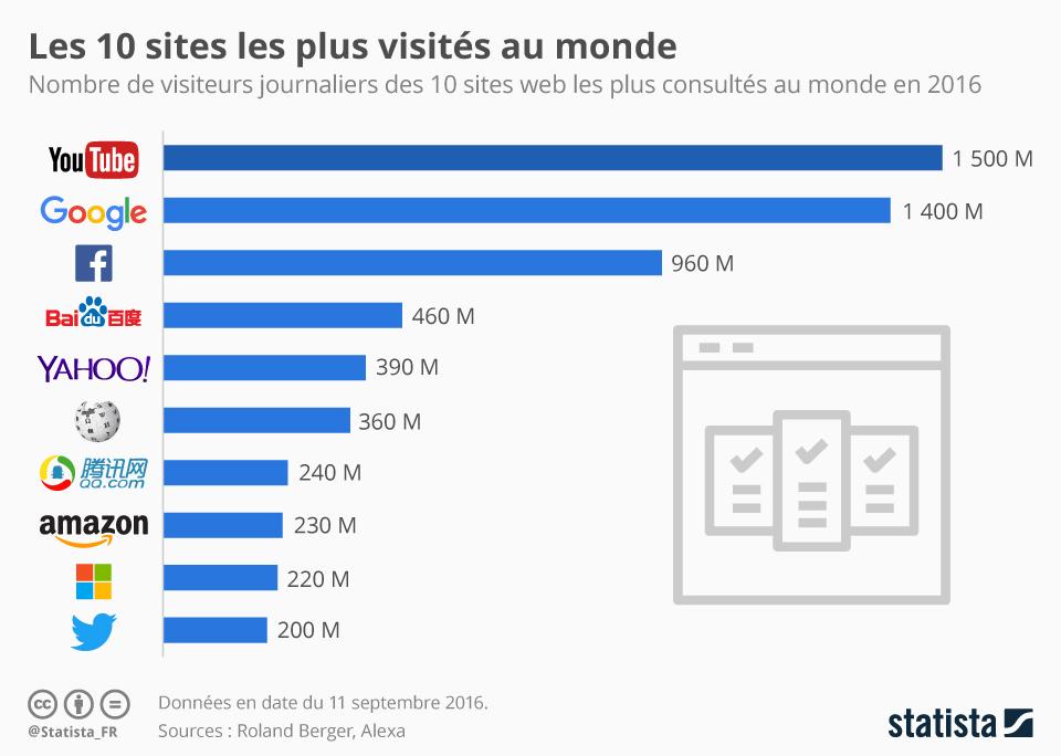 Les 10 sites web les plus consultés au monde