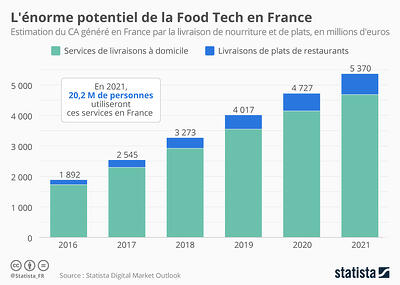 le potentiel de la foodtech en France