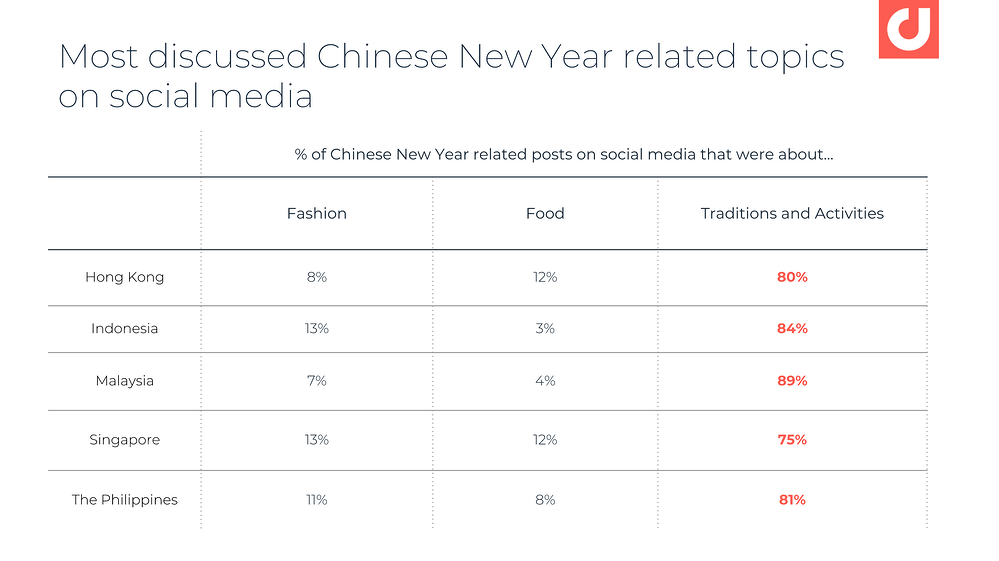 chinese-new-year-on-social-media-breakdown