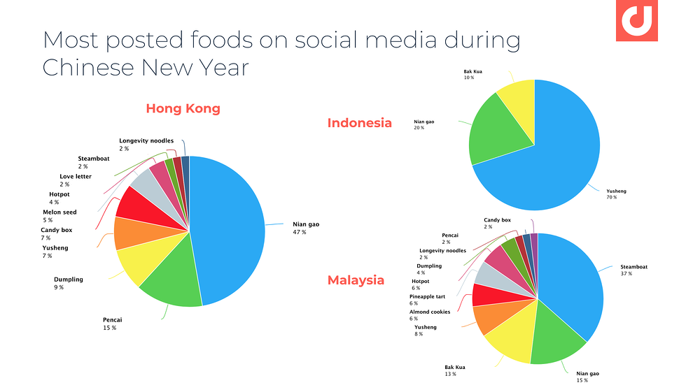 chinese-new-year-on-social-media-food-1