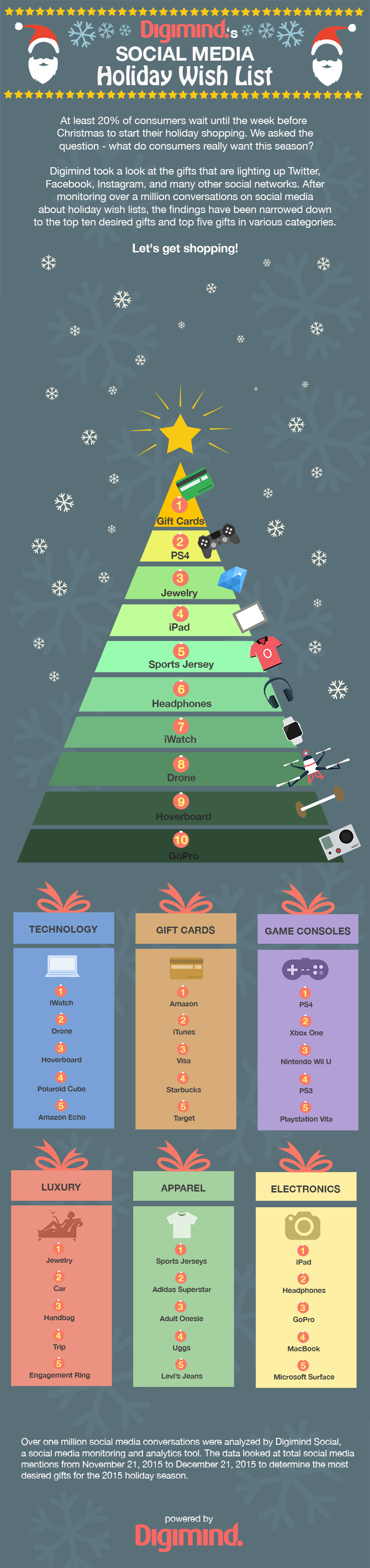 holiday-gift-wishlist-infographic