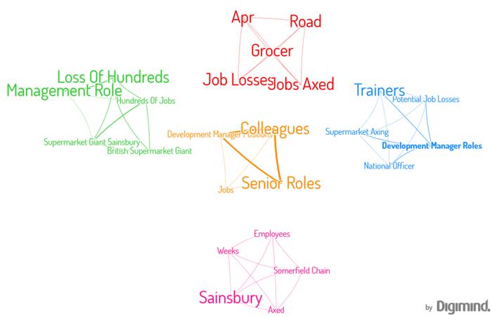 """clusterjobLes connexions de concepts autour de """"Job losses"""" pour Sainsbury"""
