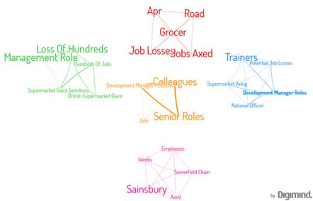 cluster de conceptos de trabajos supermercados