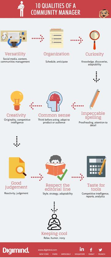 Qualities of a Community Manager