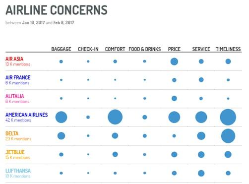 Los temas de conversación en relación a diferentes competidores en el sector aerolíneas.