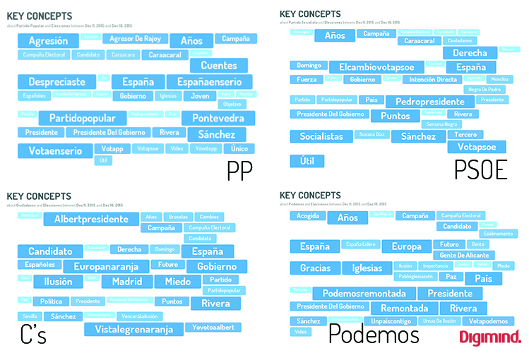 Key concepts elecciones generales en España #20D 2015