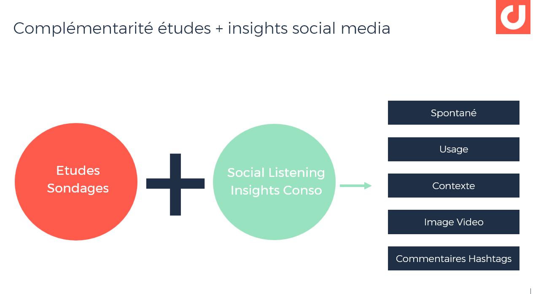 Collecte d'Insights Consommateurs sur les médias sociaux