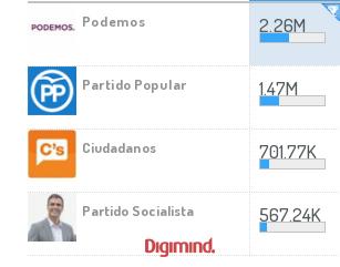 Analíticas sociales comunidad en elecciones generales en España #20D 2015