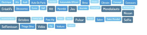 Les sujets abordés sur le salon de automobile sur internet