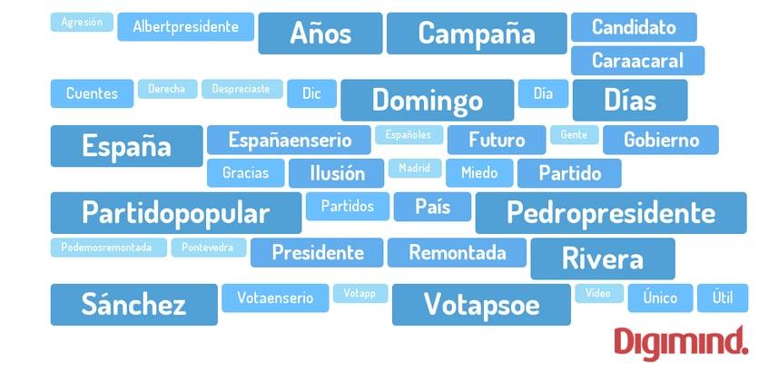 Elecciones Generales España 20 de diciembre 2015 palabras clave