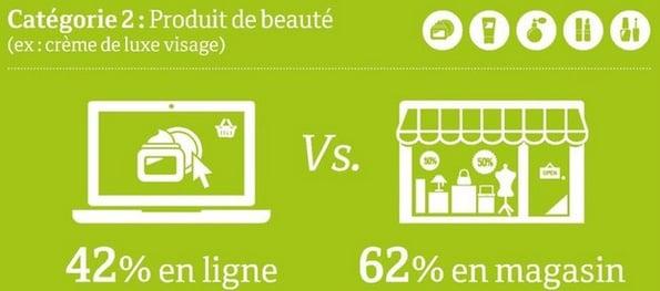 achat en ligne produit de beauté vs en magasin