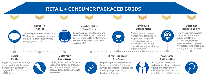 These factors need to be considered at every stage of the CPG purchase cycle, particularly Social Media (source: northhighland).
