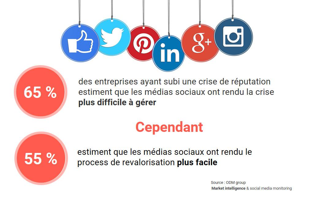Crise : des médias sociaux amplificateurs et facilitateurs