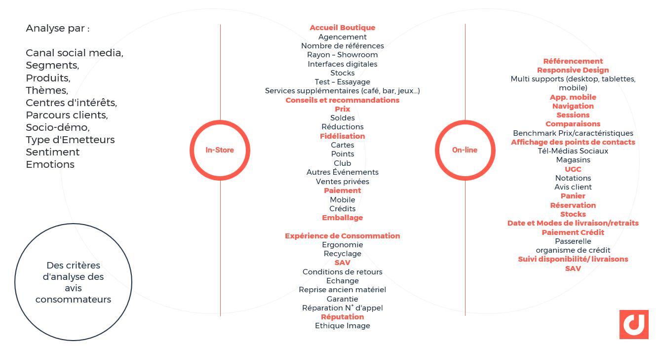 Croiser les critères d'analyses avec les thèmes liés au parcours client : l'exemple du retail
