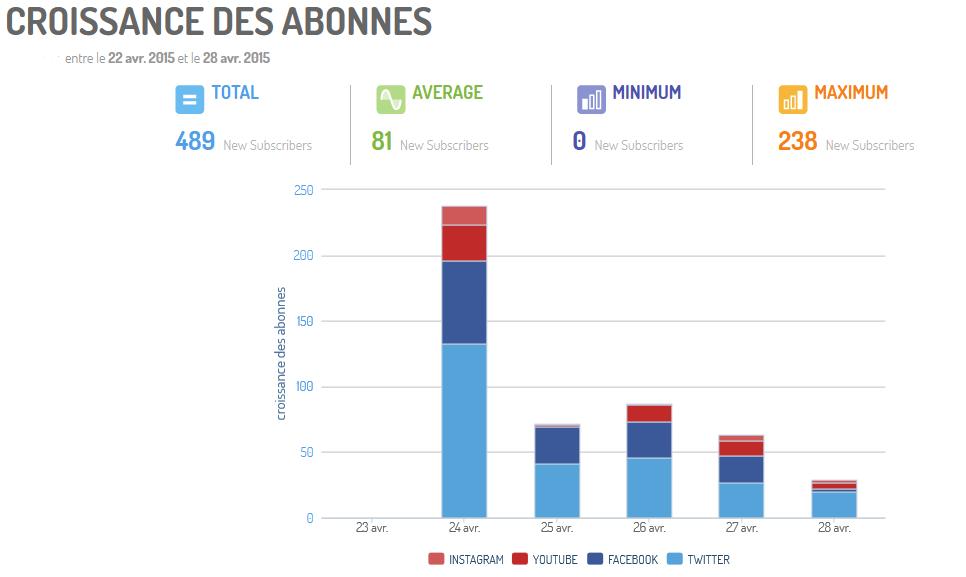 Graphe de croissance des abonnés