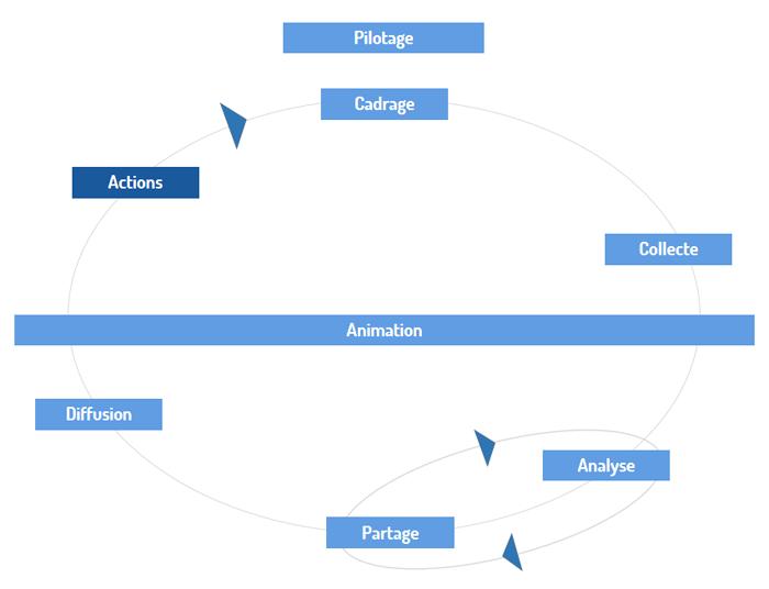 Le processus de vielle : un schéma classique mais pourtant pas toujours respecté.