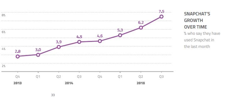La croissance régulière de l'utilisation de #Snapchat dans le monde via GlobalWebIndex (% d'utilisateurs)