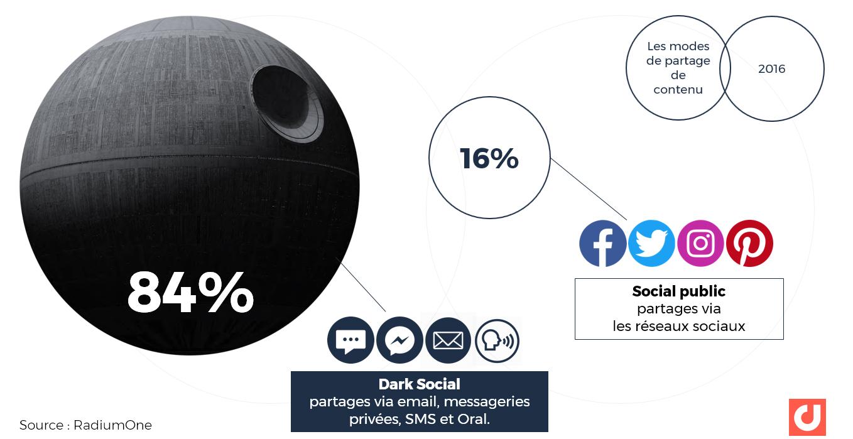 Le partage via le Dark social en 2016 : 84% des partages ont lieu via email, messageries privées, SMS et tradition orale.