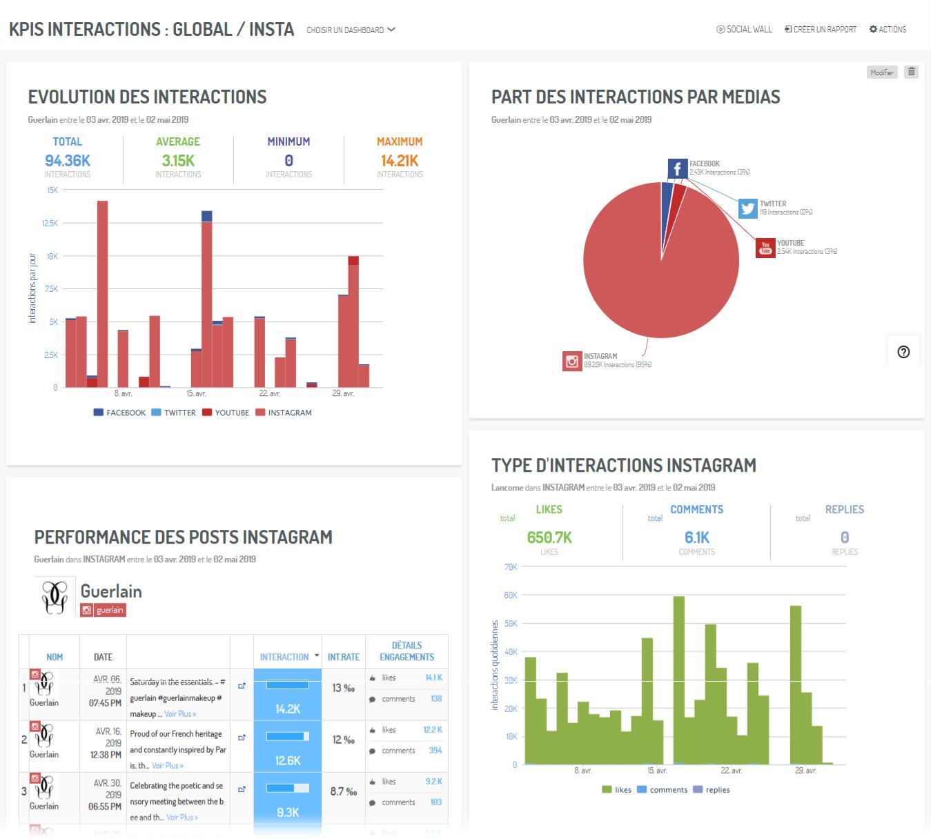 Un dashboard de KPIs : onglet pour la phase d'interactions: global tout canal puis avec un focus sur Instagram