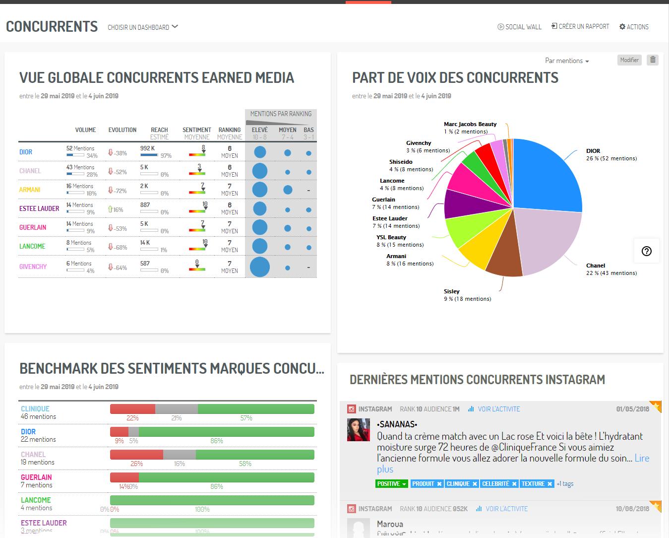Un extrait de dashboard pour votre analyse concurrentielle (via Digimind Social)