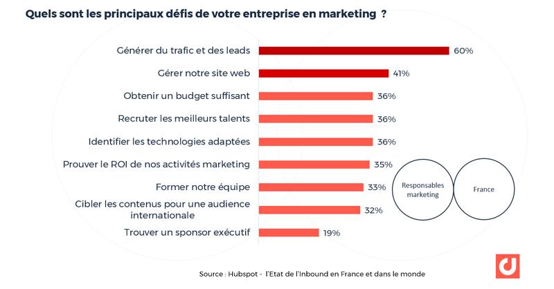 France : quels sont les principaux défis de votre entreprise ? Source : Hubspot - l'Etat de l'Inbound en France et dans le monde