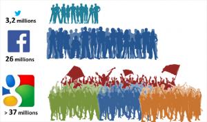Les utilisateurs actifs sur Google, Facebook et Twitter en France