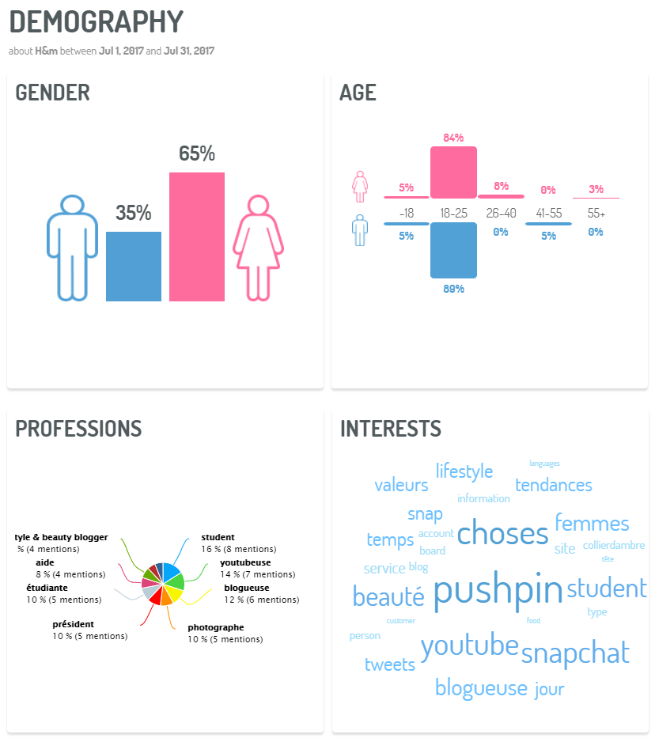 Demographics-digimind-social