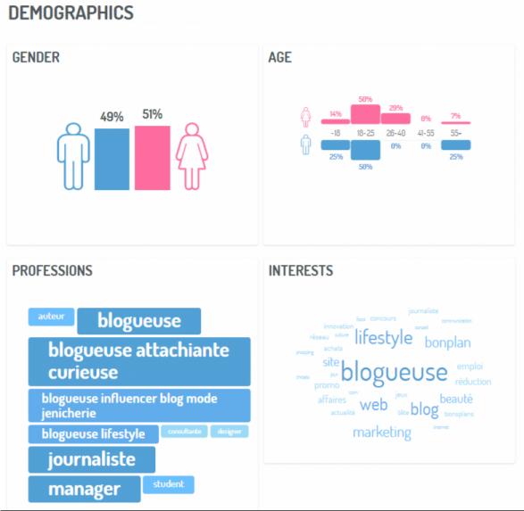 Analyse socio-démographique du public cible (univers de la mode)