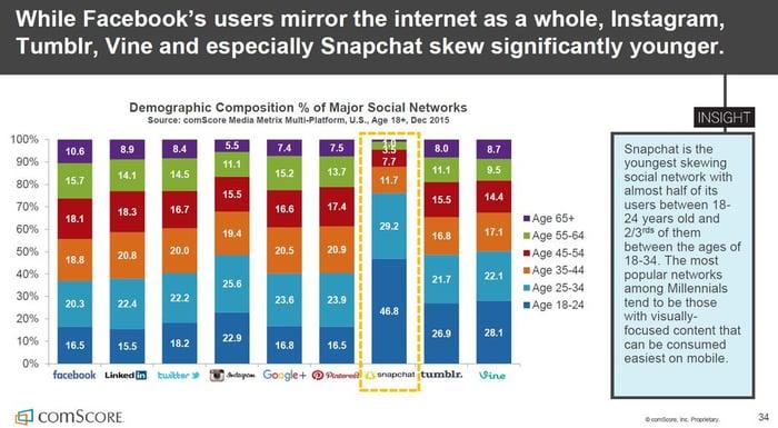 une majorité d'utilisateurs (47%) de 18-24 ans.