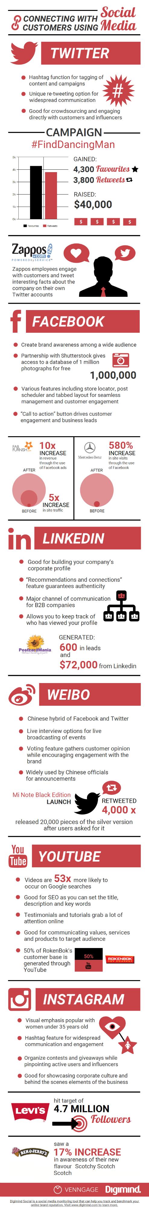 digimind-socialmedia-platforms-infographic