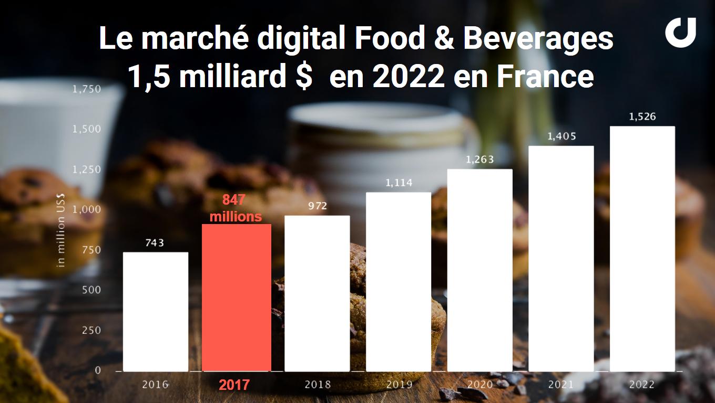 Le marché digital Food et boisson en France