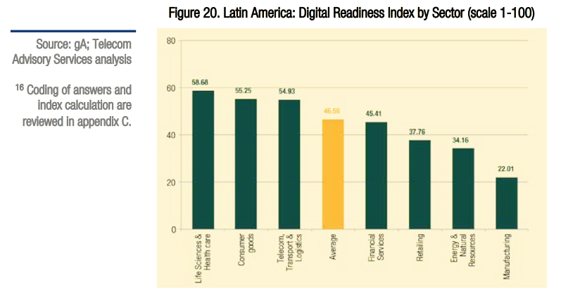 Digitalización por industria en Latinoamerica