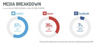 % de share of voice por canales del eshow