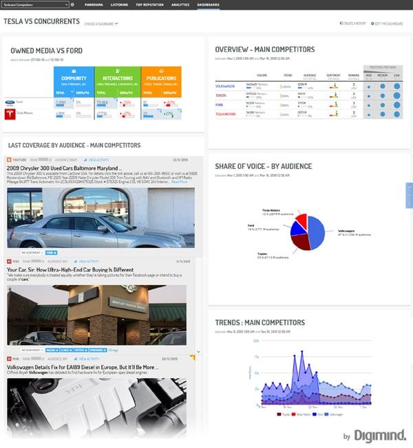 Un exemple de dashboard dynamique pour illustrer et compléter votre rapport