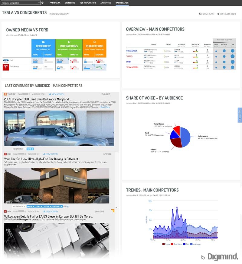 Le dashboard idéal: intégrer les benchmarks pour le maximum de rubriques
