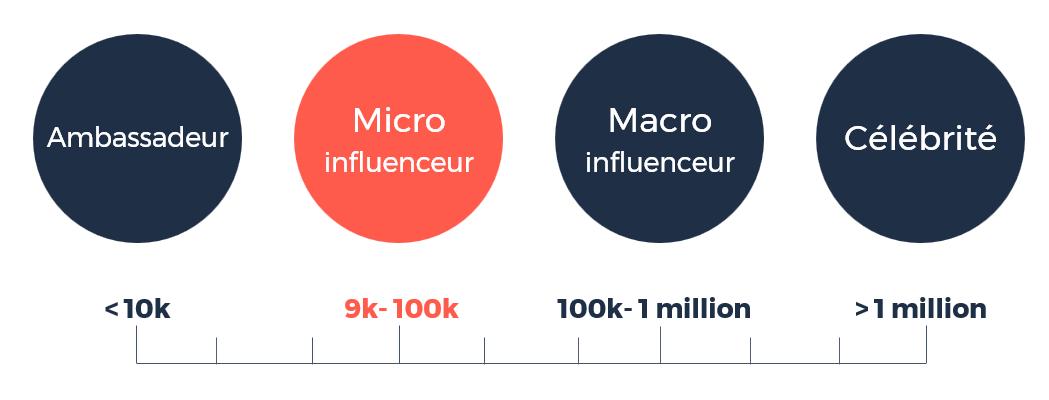 Echelle d'influence globale par abonnés
