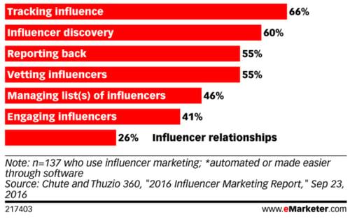 influencer-marketing-report