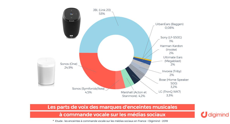 Les parts de voix des enceintes musicales à commande vocale en France