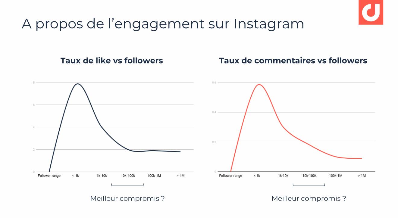 Le taux de Like moyen des micro-influenceurs