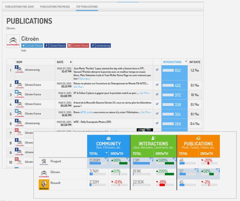 Analyse concurrentielle. Exemple : analyse des performances des concurrents de Renault sur les médias sociaux.