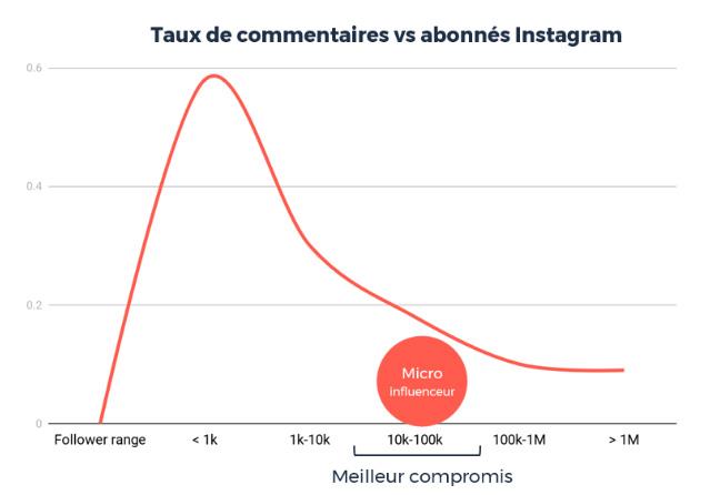 Taux de commentaires vs abonnés Instagram
