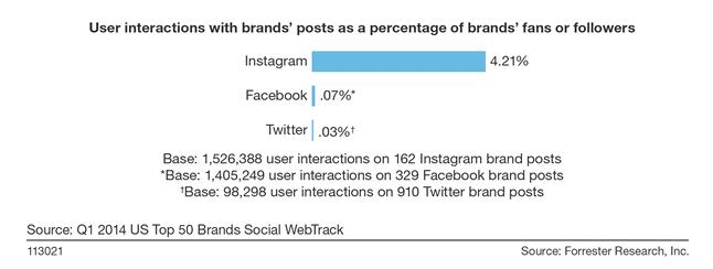 Interacciones de los usuarios con las marcas en Instagram, Facebook, Twitter